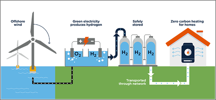 Hydrogen Becomes the New Frontier in Renewables